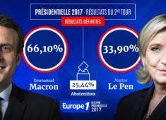 presidentielle-resultats-definitifs-du-second-tour-emmanuel-macron-66-10-et-marine-le-pen-33-90